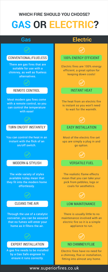 Gas or electric fires infographic